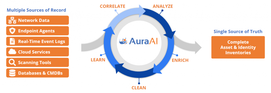 Data Driven Asset & Identity Discovery