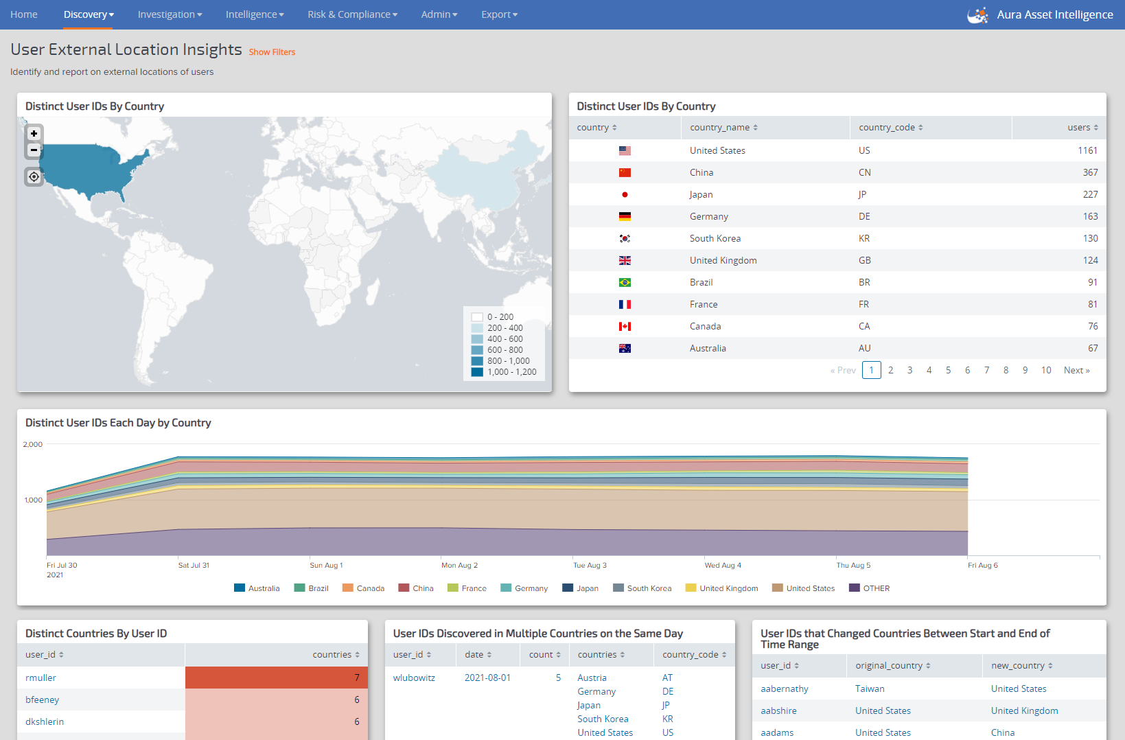 External Location Insights view in Aura identifying external locations